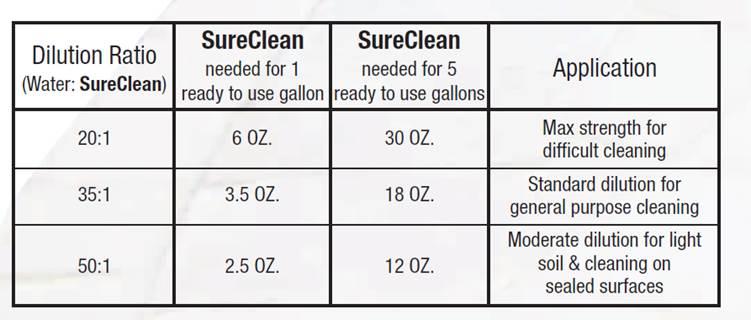SureClean Dilution